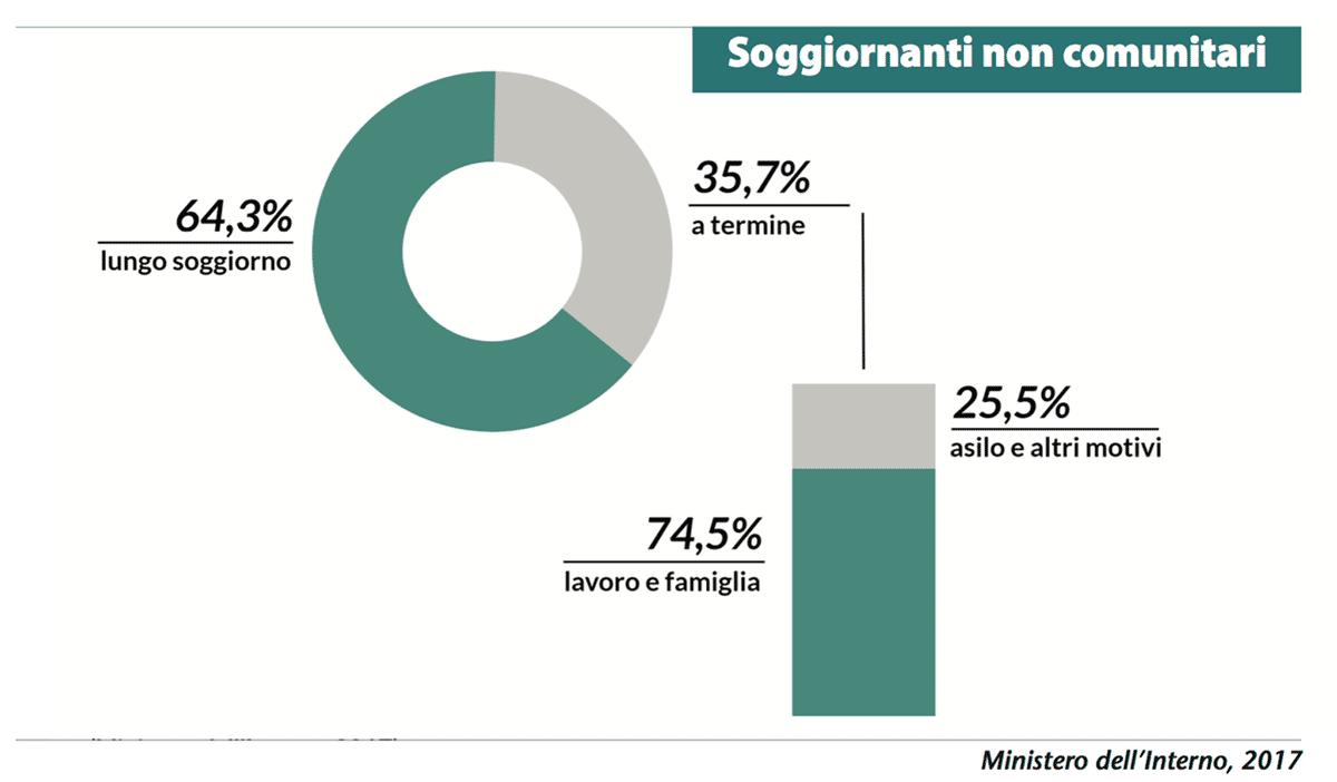 Il lavoro: nessuna competizione con gli italiani
