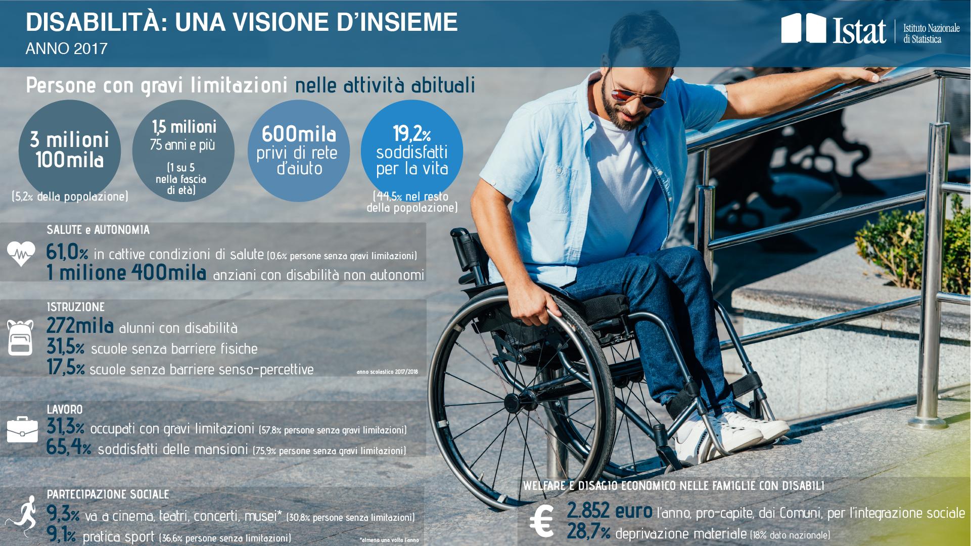 Disabilità: le informazioni dell'Istat